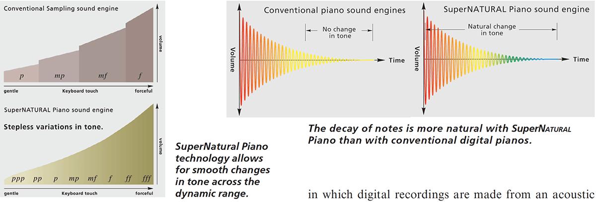 SuperNATURAL Piano Modeling